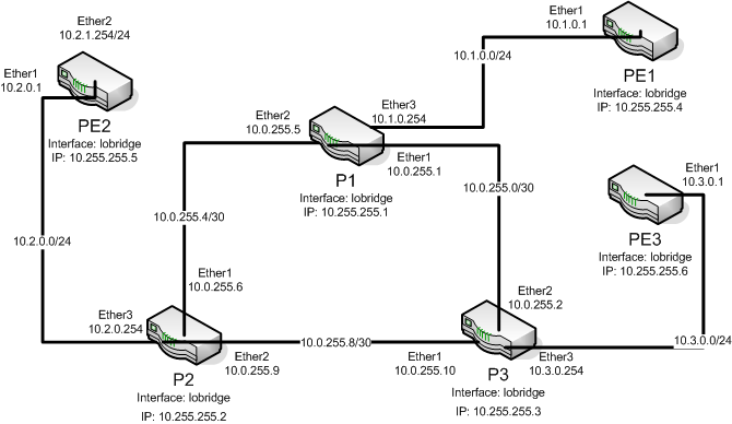 Step by Step : Configuration MPLS with MikroTik Router |